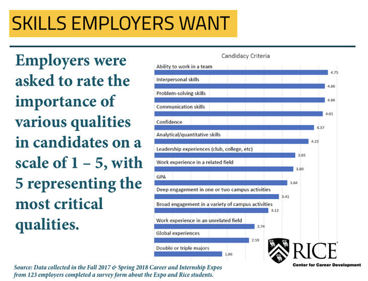 skills-employers-want
